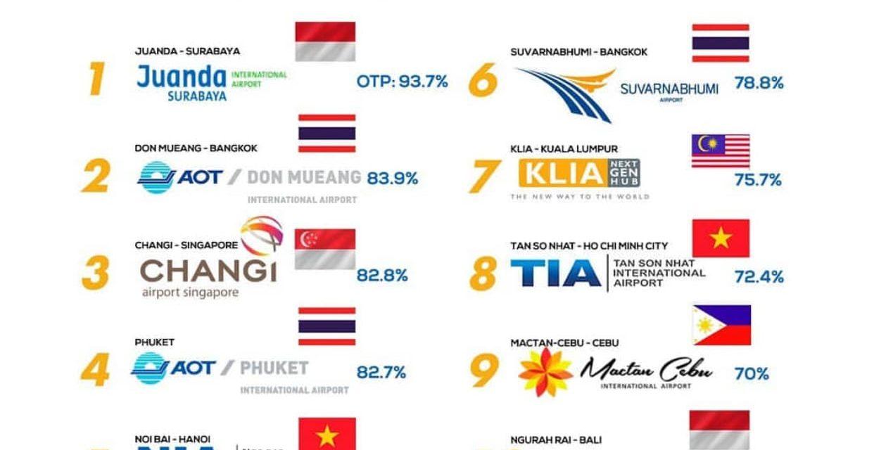 Bandara Juanda dan Ngurah Rai most on time Airports