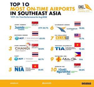 ngurah rai best airport
